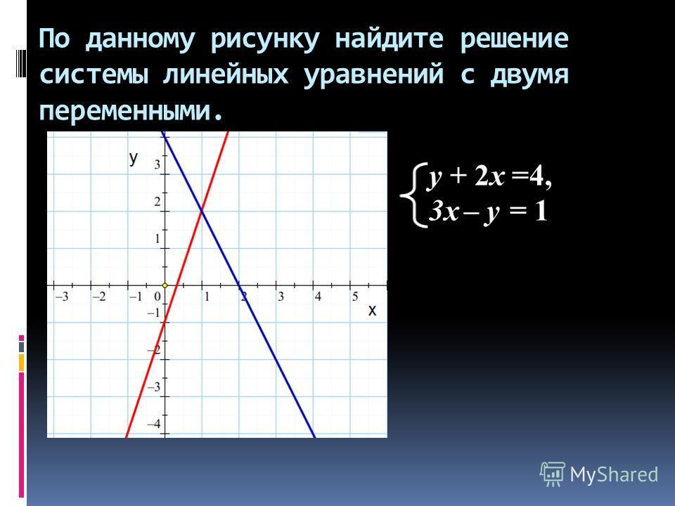 По данному рисунку найдите решение системы линейных уравнений с двумя переменными. y + 2x =4, 3x – y = 1
