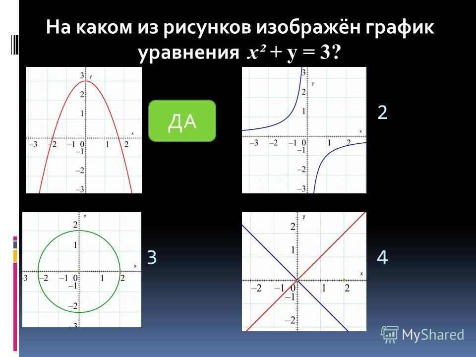 1 2 34 На каком из рисунков изображён график уравнения y = 3? На каком из рисунков изображён график уравнения х² + y = 3? ДА