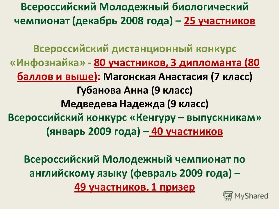 Всероссийский Молодежный биологический чемпионат (декабрь 2008 года) – 25 участников Всероссийский дистанционный конкурс «Инфознайка» - 80 участников, 3 дипломанта (80 баллов и выше): Магонская Анастасия (7 класс) Губанова Анна (9 класс) Медведева На