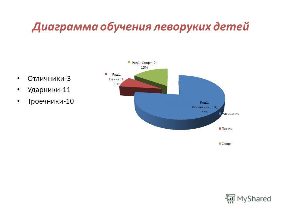 Диаграмма обучения леворуких детей Отличники-3 Ударники-11 Троечники-10