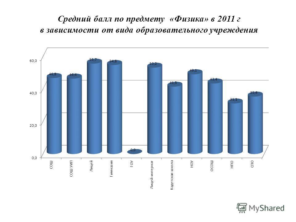 Средний балл по предмету «Физика» в 2011 г в зависимости от вида образовательного учреждения