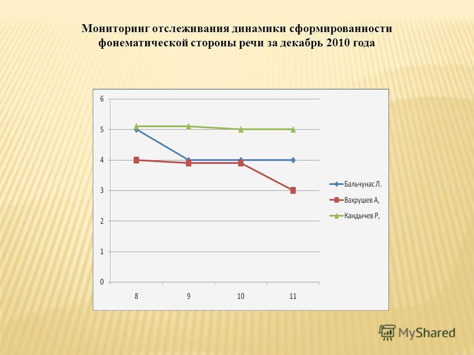 Мониторинг отслеживания динамики сформированности фонематической стороны речи за декабрь 2010 года