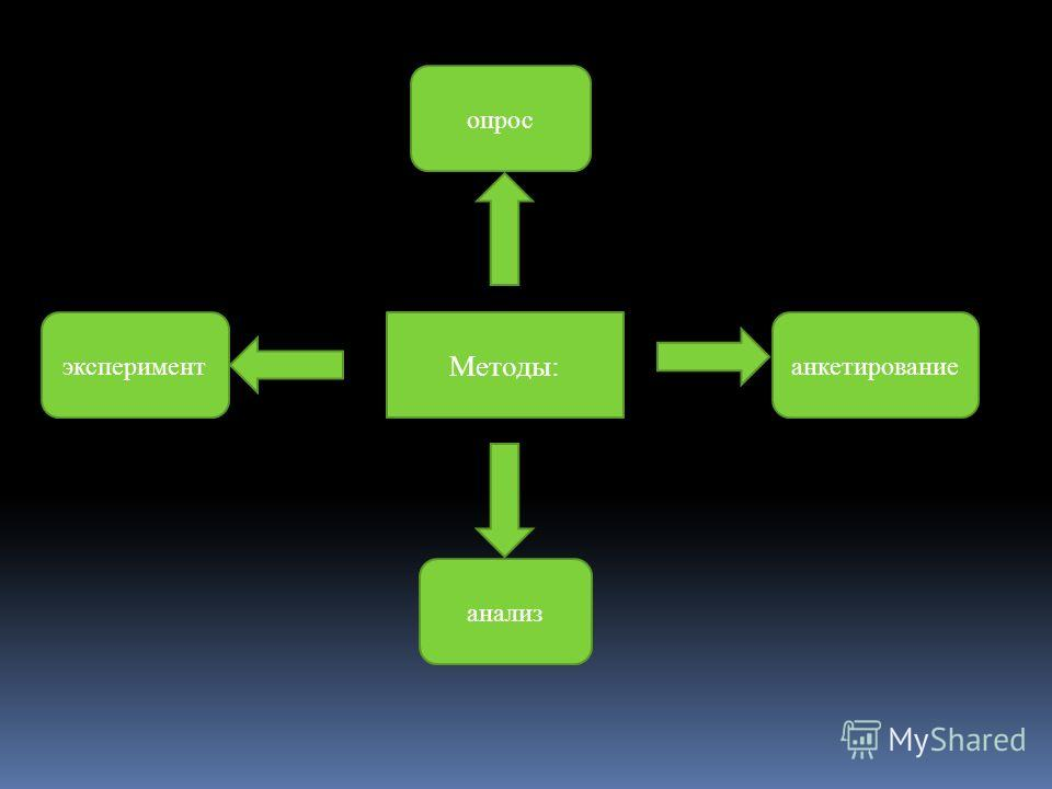 Методы: анализ экспериментанкетирование опрос
