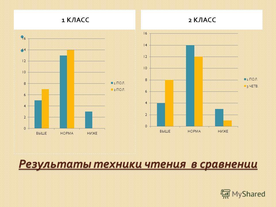 Результаты техники чтения в сравнении 1 КЛАСС 2 КЛАСС