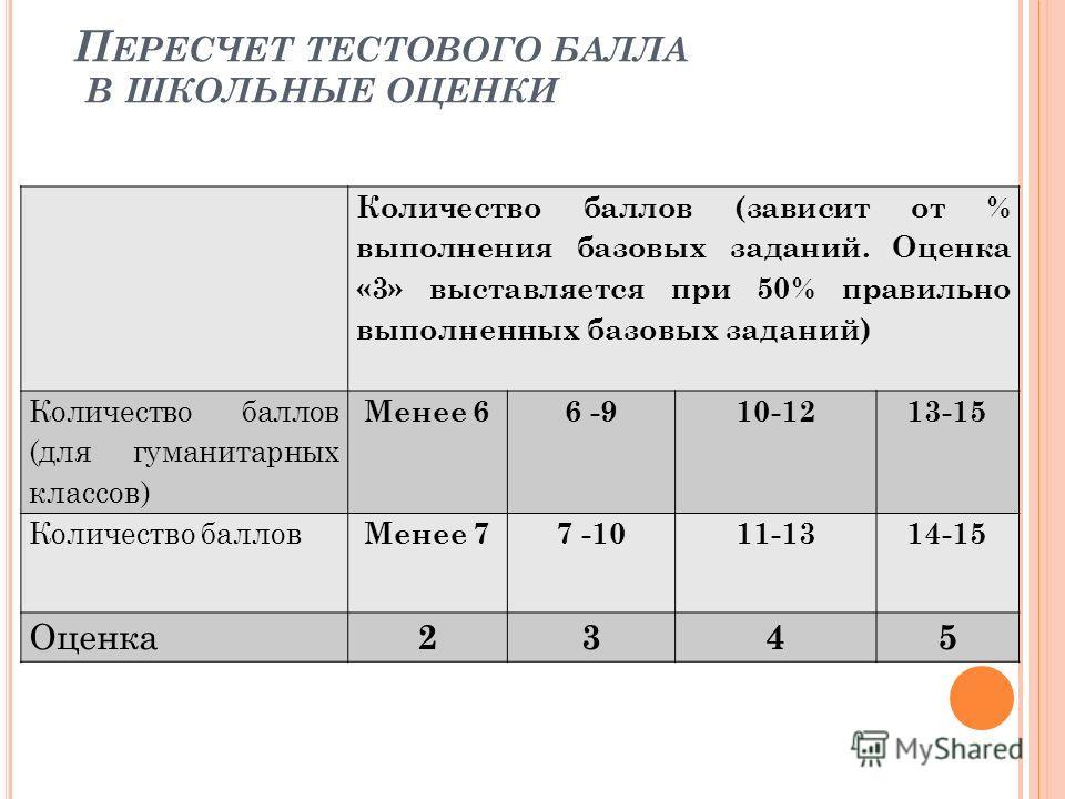 Количество баллов (зависит от % выполнения базовых заданий. Оценка «3» выставляется при 50% правильно выполненных базовых заданий) Количество баллов (для гуманитарных классов) Менее 66 -910-1213-15 Количество баллов Менее 77 -1011-13 14-15 Оценка 234