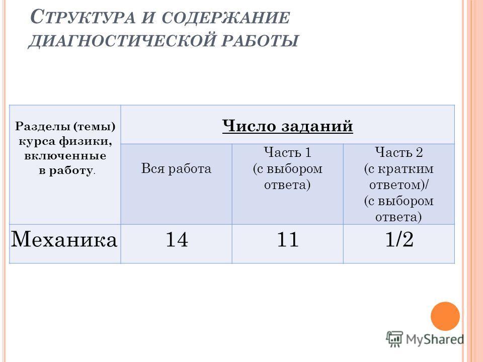 Разделы (темы) курса физики, включенные в работу. Число заданий Вся работа Часть 1 (с выбором ответа) Часть 2 (с кратким ответом)/ (с выбором ответа) Механика14111/2 С ТРУКТУРА И СОДЕРЖАНИЕ ДИАГНОСТИЧЕСКОЙ РАБОТЫ