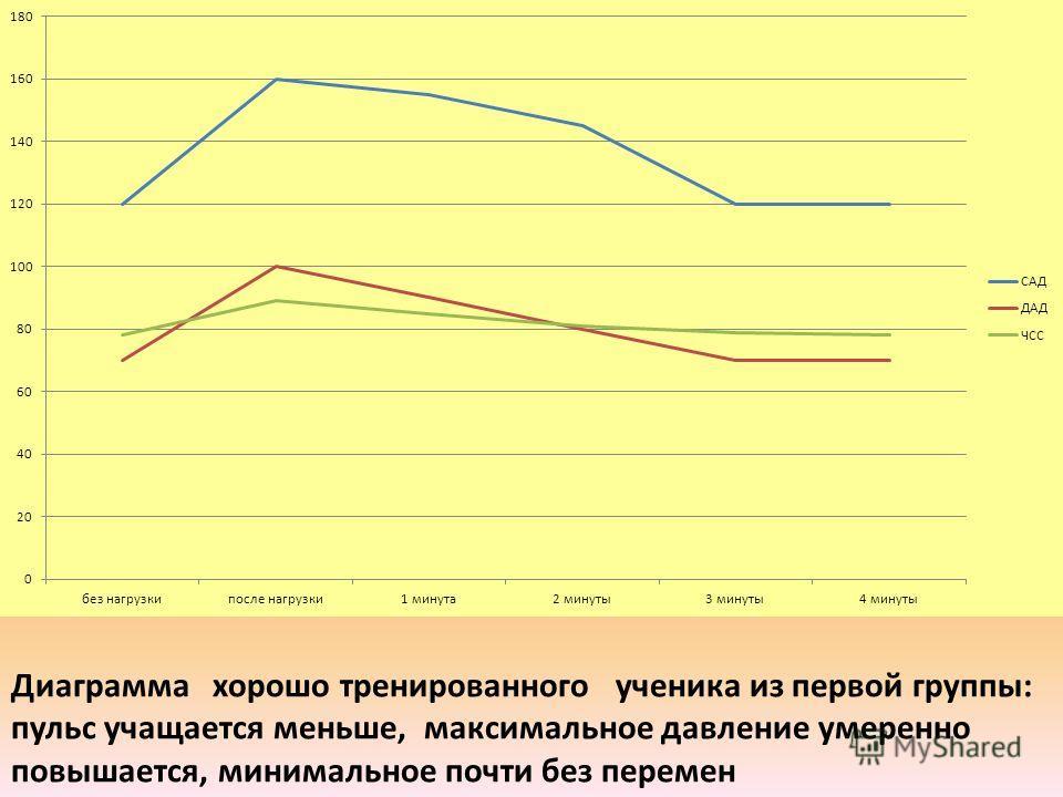 Диаграмма хорошо тренированного ученика из первой группы: пульс учащается меньше, максимальное давление умеренно повышается, минимальное почти без перемен