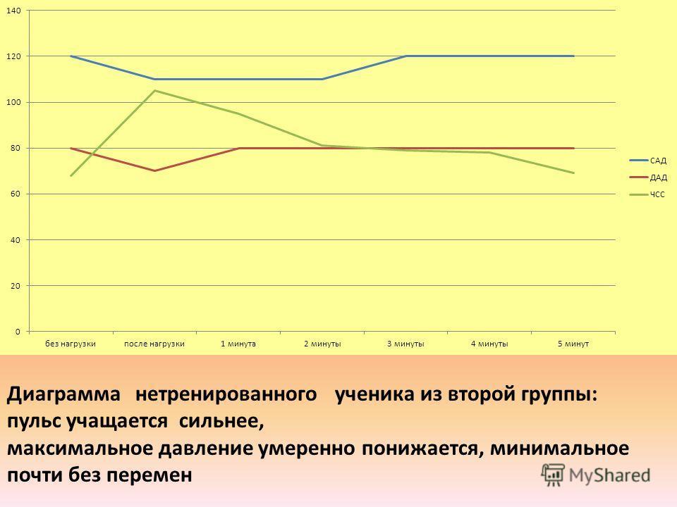 Диаграмма нетренированного ученика из второй группы: пульс учащается сильнее, максимальное давление умеренно понижается, минимальное почти без перемен