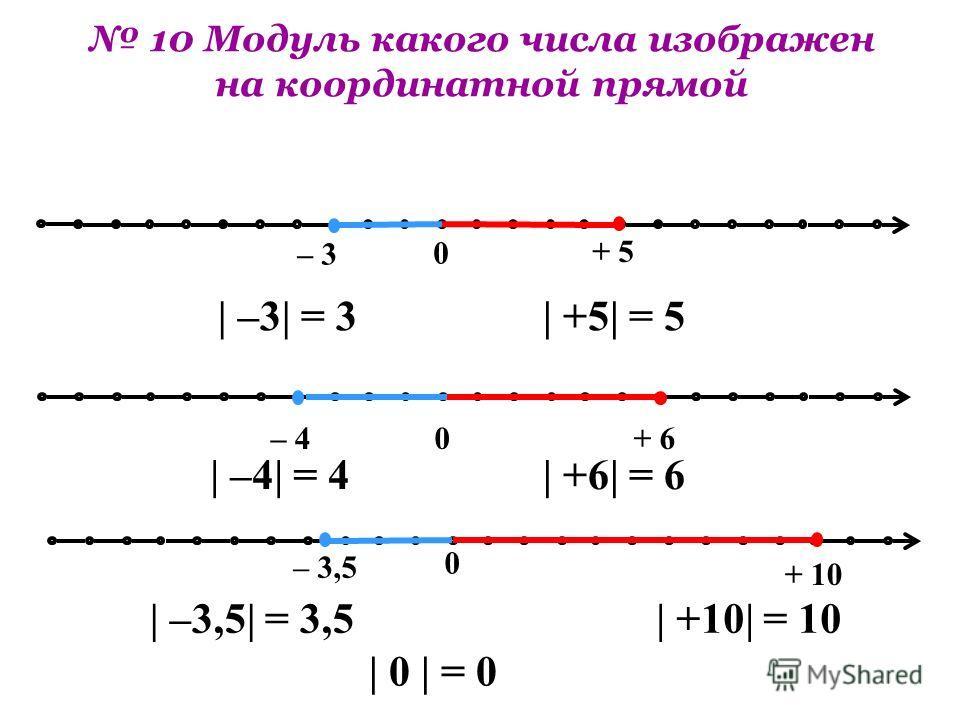 0 0 – 3 + 5 – 3,5 + 10 0– 4+ 6 | –3| = 3| +5| = 5 | –4| = 4| +6| = 6 | –3,5| = 3,5| +10| = 10 10 Модуль какого числа изображен на координатной прямой | 0 | = 0