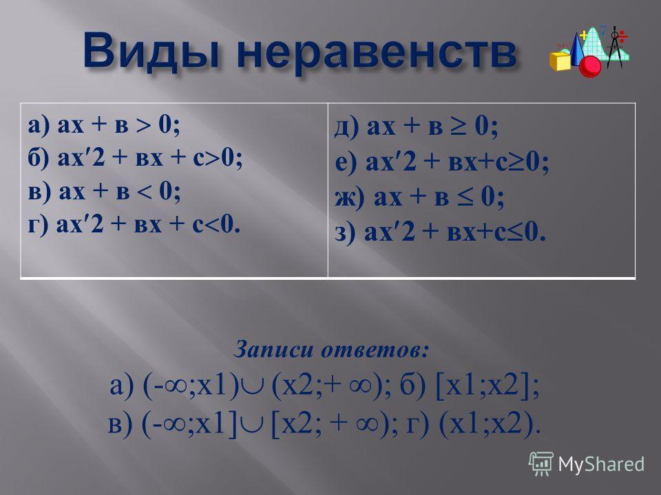 Записи ответов : а ) (- ; х 1) ( х 2;+ ); б ) х 1; х 2 ; в ) (- ; х 1 х 2; + ); г ) ( х 1; х 2). Виды неравенств Виды неравенств а ) ах + в 0; б ) ах 2 + вх + с 0; в ) ах + в 0; г ) ах 2 + вх + с 0. д ) ах + в 0; е ) ах 2 + вх + с 0; ж ) ах + в 0; з