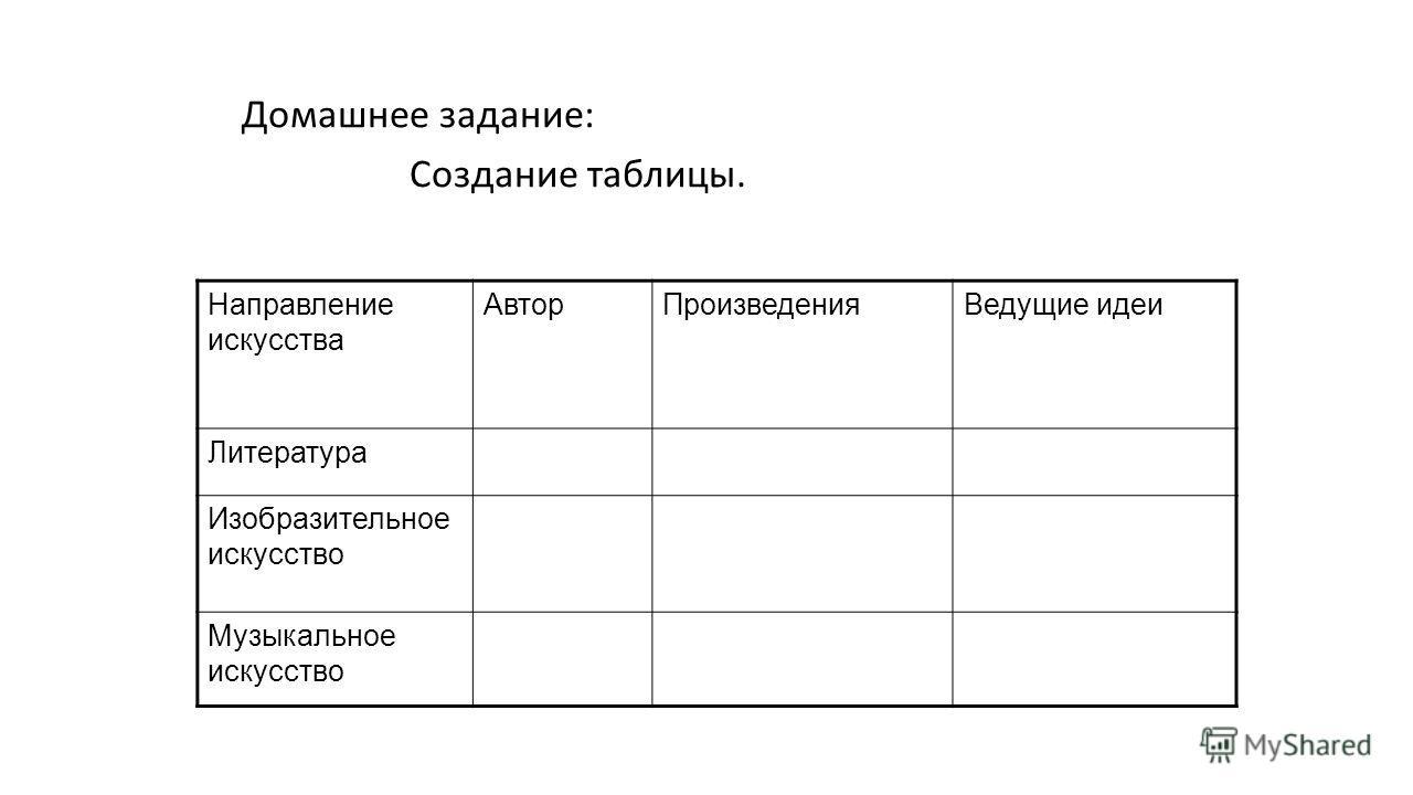 Домашнее задание: Создание таблицы. Направление искусства АвторПроизведенияВедущие идеи Литература Изобразительное искусство Музыкальное искусство