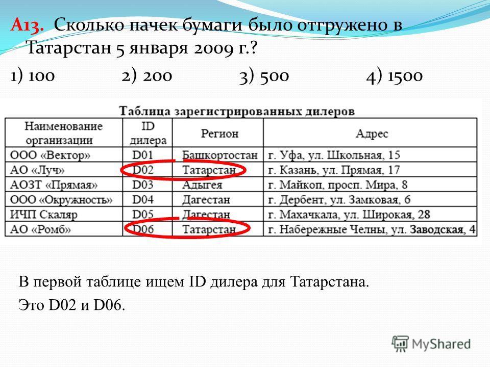 A13. База данных о торговых операциях дистрибутора состоит из трех связанных таблиц. Ниже даны фрагменты этих таблиц. Сколько пачек бумаги было отгружено в Татарстан 5 января 2009 г.? 1) 100 2) 200 3) 500 4) 1500