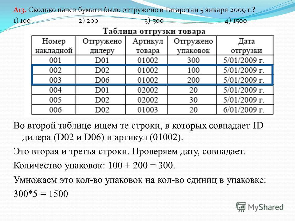 A13. Сколько пачек бумаги было отгружено в Татарстан 5 января 2009 г.? 1) 100 2) 200 3) 500 4) 1500 В третьей таблице ищем артикул для пачки бумаги. Это 01002. Запоминаем кол-во единиц в упаковке, т.е. 5. На него надо будет умножить результат.