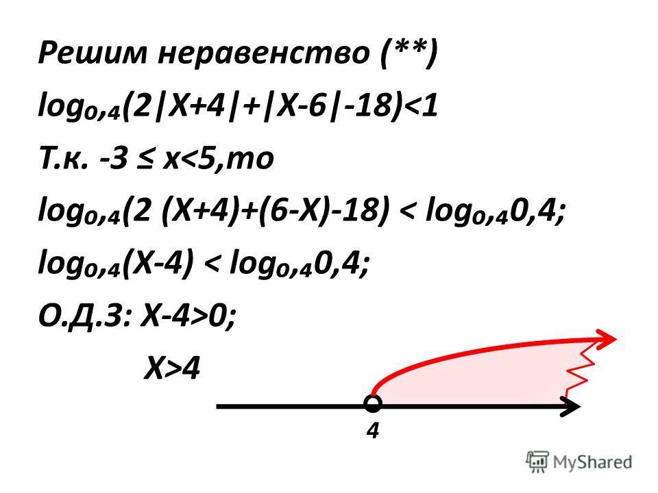 Решим неравенство (**) log,(2|X+4|+|X-6|-18)4 4