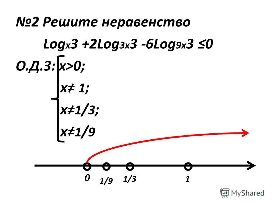 2 Решите неравенство Log x 3 +2Log 3x 3 -6Log 9x 3 0 О.Д.З: х>0; х= 1 ; х= 1 / 3 ; х= 1 / 9 0 1/9 1/3 1