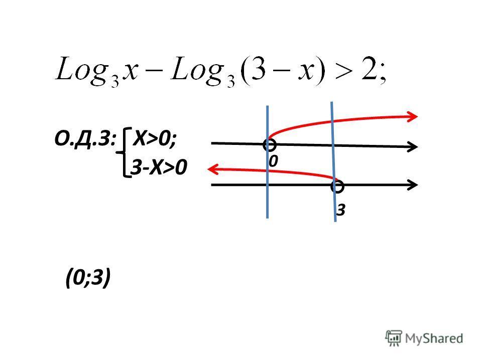О.Д.З: Х>0; 3-Х>0 0 3 (0;3)