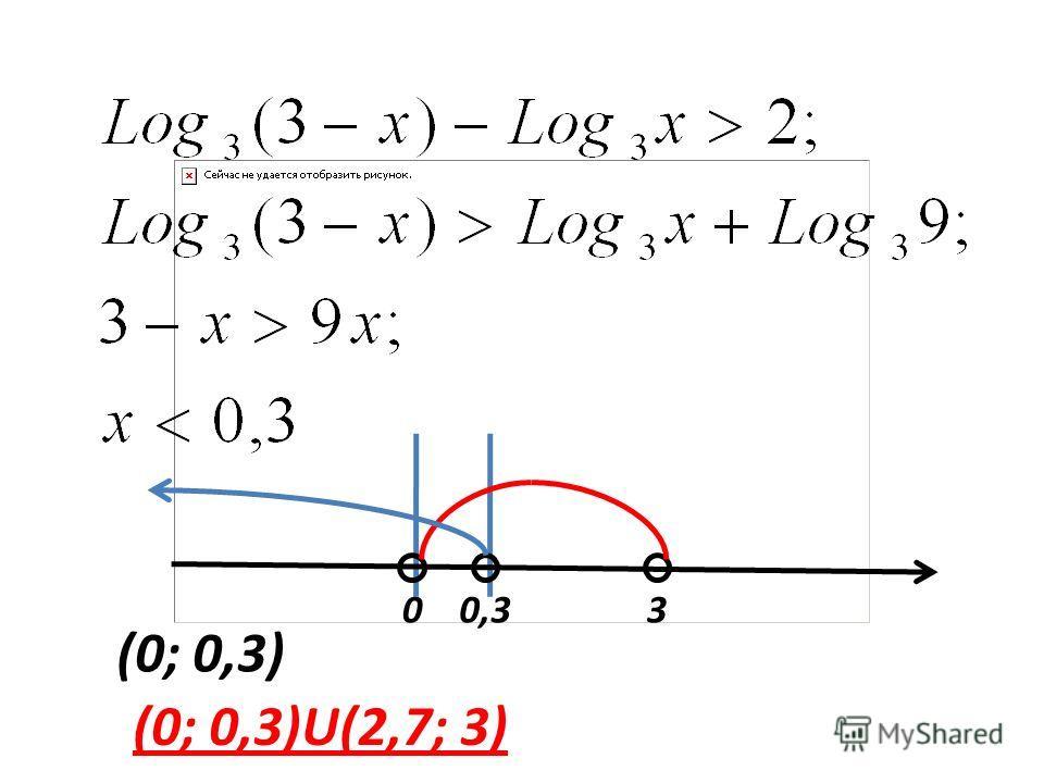 030,3 (0; 0,3) (0; 0,3)U(2,7; 3)