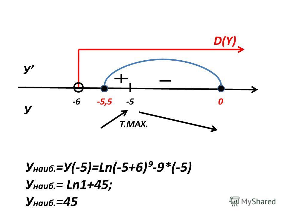 -6-5-5,50 У У Т.MAX. У наиб. =У(-5)=Ln(-5+6)-9*(-5) У наиб. = Ln1+45; У наиб. =45 D(Y)