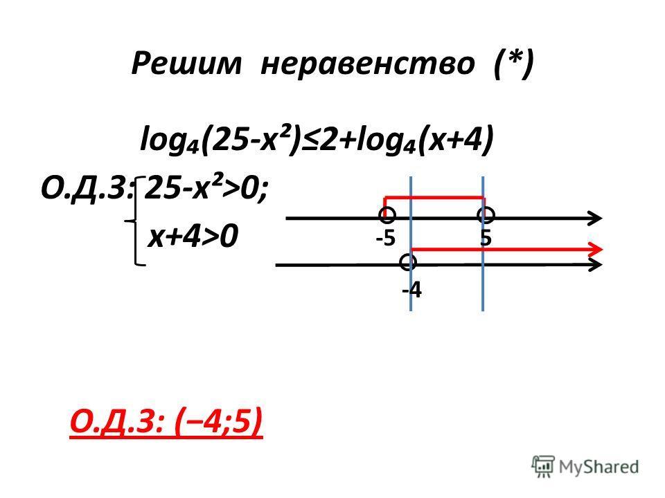 log(25-x²)2+log(x+4) О.Д.З: 25-x²>0; x+4>0 Решим неравенство (*) -4 -55 О.Д.З: (4;5)
