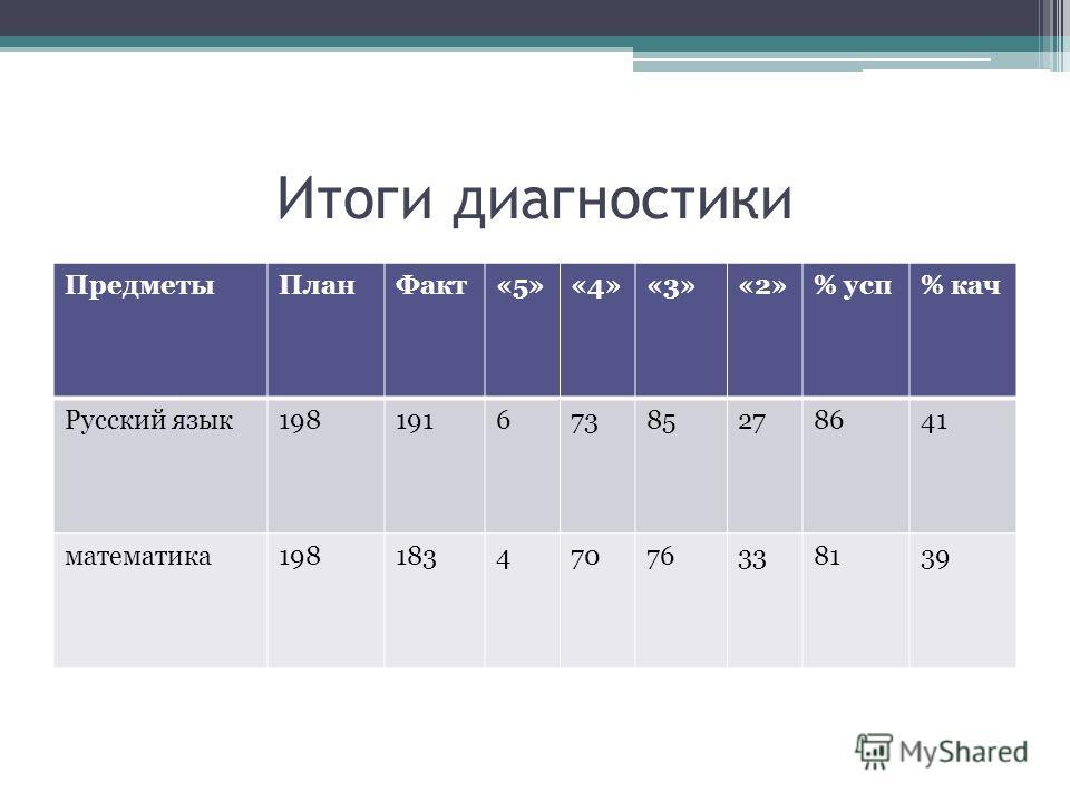Итоги диагностики ПредметыПланФакт«5»«4»«3»«2»% усп% кач Русский язык19819167385278641 математика19818347076338139