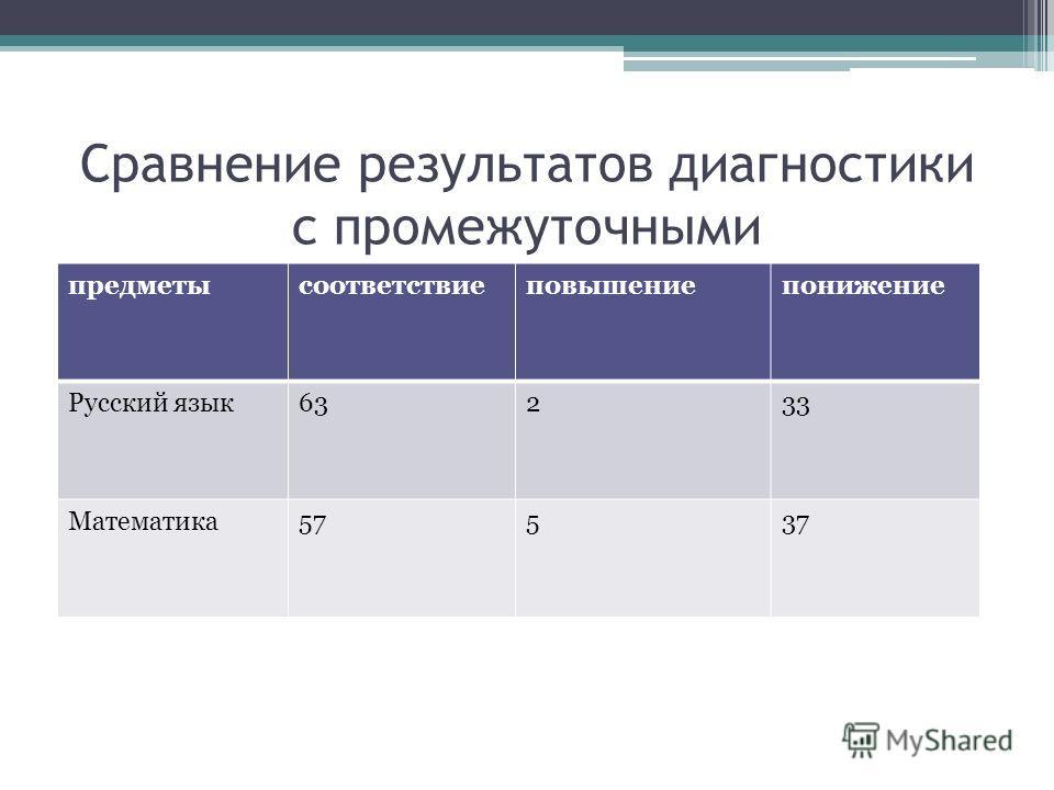 Сравнение результатов диагностики с промежуточными предметысоответствиеповышениепонижение Русский язык63233 Математика57537