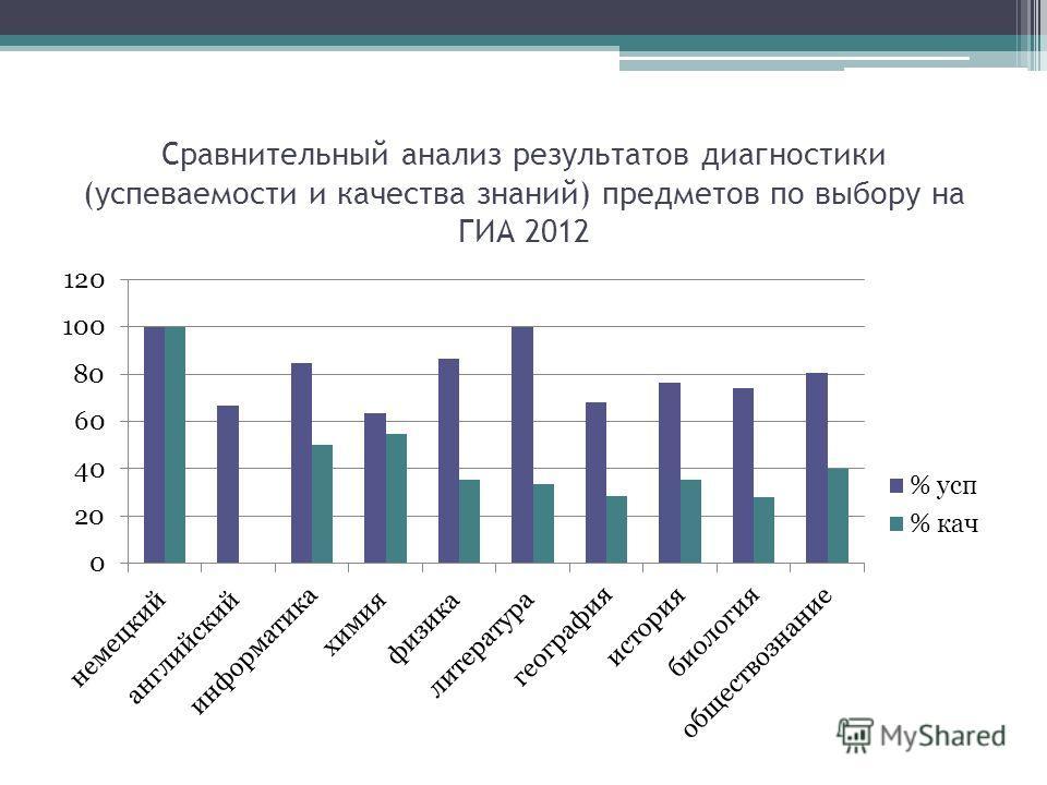 Сравнительный анализ результатов диагностики (успеваемости и качества знаний) предметов по выбору на ГИА 2012