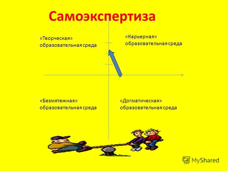 «Карьерная» образовательная среда «Творческая» образовательная среда «Безмятежная» образовательная среда «Догматическая» образовательная среда Самоэкспертиза