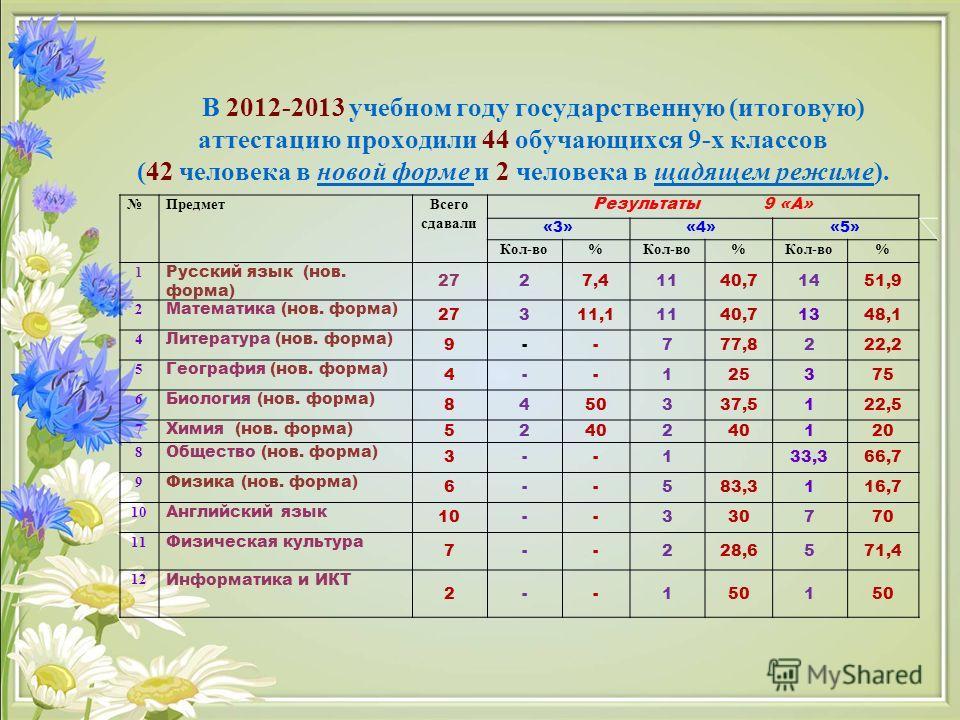 В 2012-2013 учебном году государственную (итоговую) аттестацию проходили 44 обучающихся 9-х классов (42 человека в новой форме и 2 человека в щадящем режиме). Предмет Всего сдавали Результаты 9 «А» «3»«4»«5» Кол-во% % % 1 Русский язык (нов. форма) 27