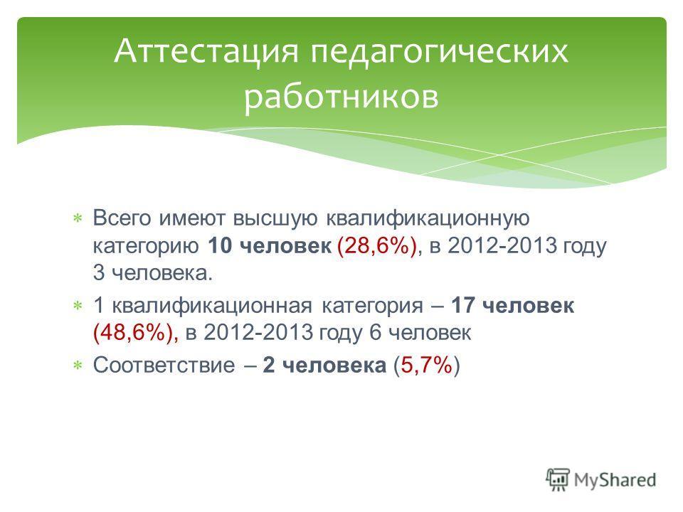 Всего имеют высшую квалификационную категорию 10 человек (28,6%), в 2012-2013 году 3 человека. 1 квалификационная категория – 17 человек (48,6%), в 2012-2013 году 6 человек Соответствие – 2 человека (5,7%) Аттестация педагогических работников
