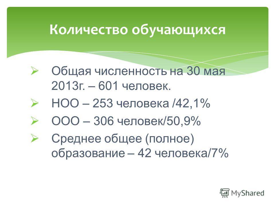 Общая численность на 30 мая 2013г. – 601 человек. НОО – 253 человека /42,1% ООО – 306 человек/50,9% Среднее общее (полное) образование – 42 человека/7% Количество обучающихся