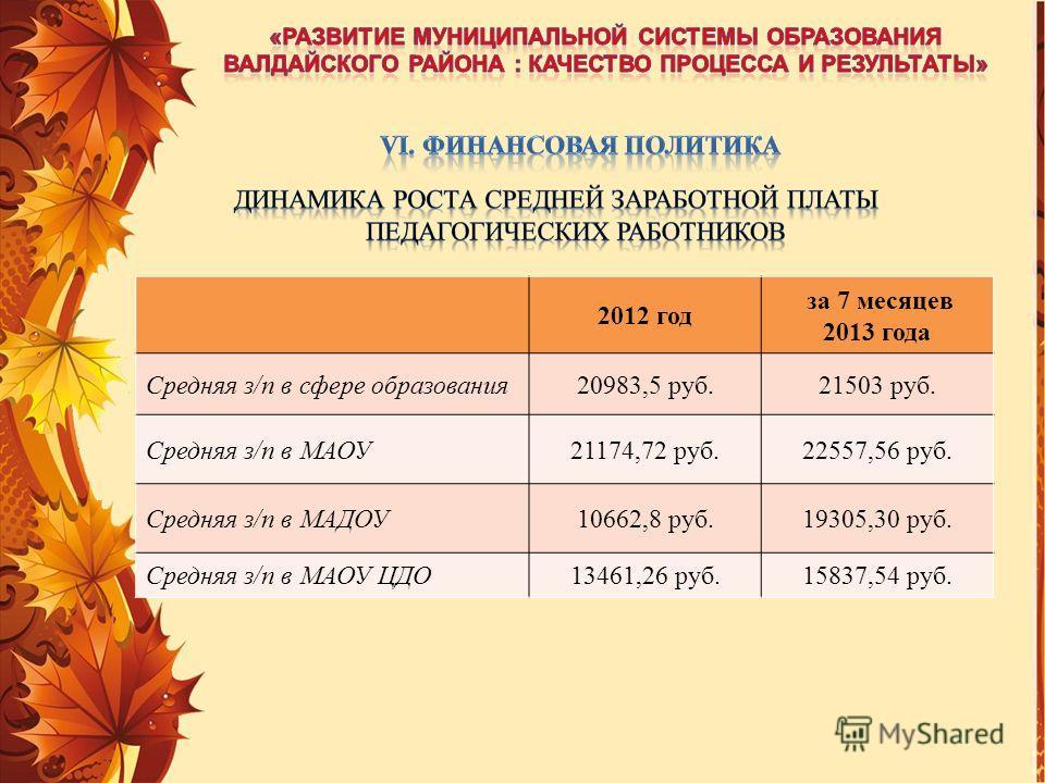 2012 год за 7 месяцев 2013 года Средняя з/п в сфере образования20983,5 руб.21503 руб. Средняя з/п в МАОУ21174,72 руб.22557,56 руб. Средняя з/п в МАДОУ10662,8 руб.19305,30 руб. Средняя з/п в МАОУ ЦДО13461,26 руб.15837,54 руб.