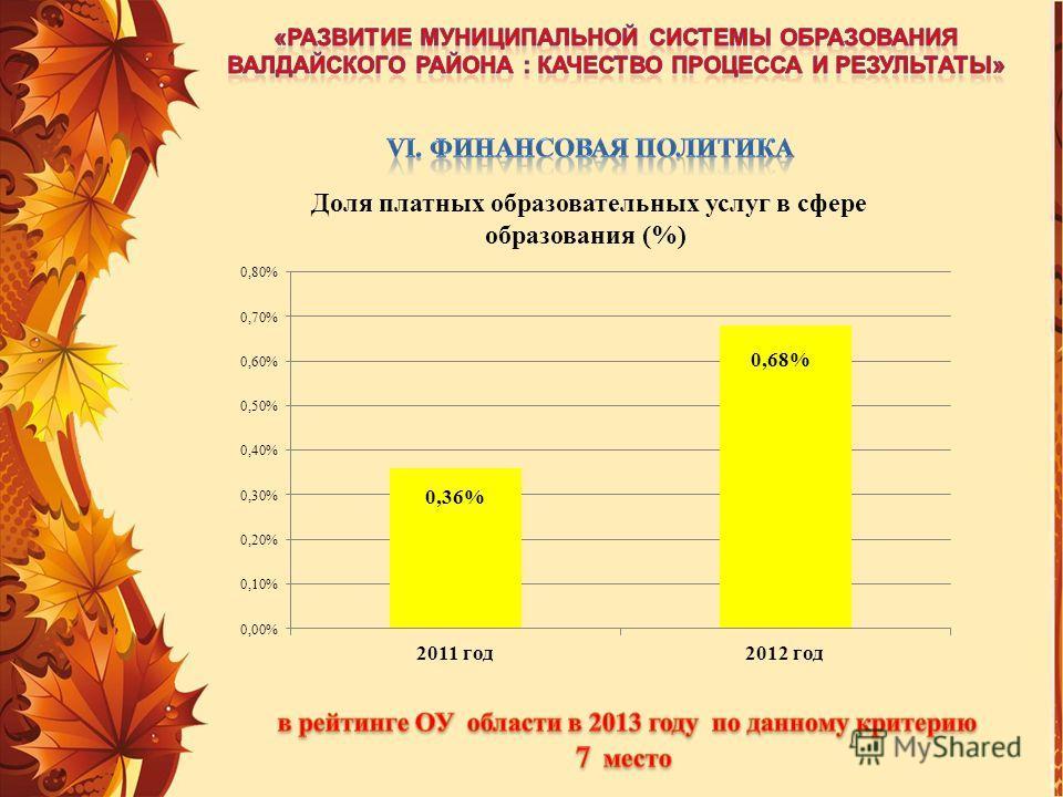 Доля платных образовательных услуг в сфере образования (%)