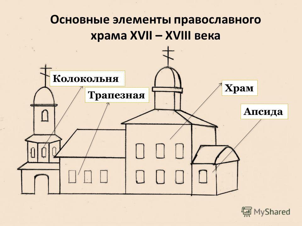 Основные элементы православного храма XVII – XVIII века Апсида Храм Трапезная Колокольня