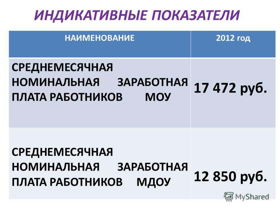 ИНДИКАТИВНЫЕ ПОКАЗАТЕЛИ НАИМЕНОВАНИЕ2012 год СРЕДНЕМЕСЯЧНАЯ НОМИНАЛЬНАЯ ЗАРАБОТНАЯ ПЛАТА РАБОТНИКОВ МОУ 17 472 руб. СРЕДНЕМЕСЯЧНАЯ НОМИНАЛЬНАЯ ЗАРАБОТНАЯ ПЛАТА РАБОТНИКОВ МДОУ 12 850 руб.
