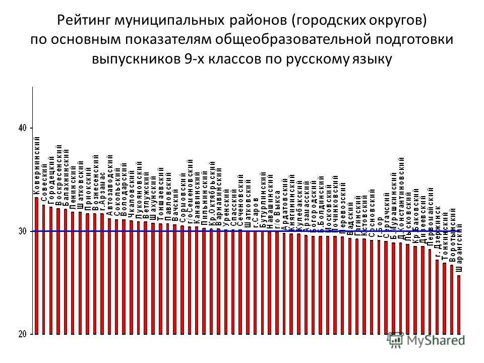 Рейтинг муниципальных районов (городских округов) по основным показателям общеобразовательной подготовки выпускников 9-х классов по русскому языку