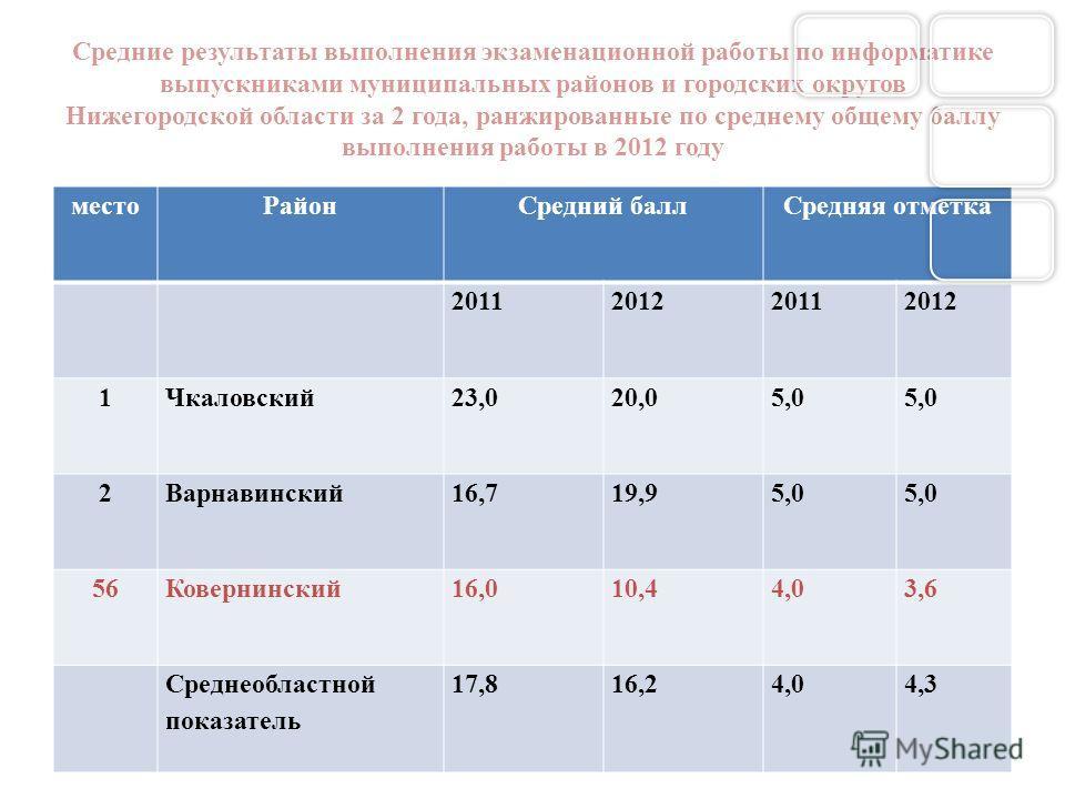 Средние результаты выполнения экзаменационной работы по информатике выпускниками муниципальных районов и городских округов Нижегородской области за 2 года, ранжированные по среднему общему баллу выполнения работы в 2012 году местоРайонСредний баллСре