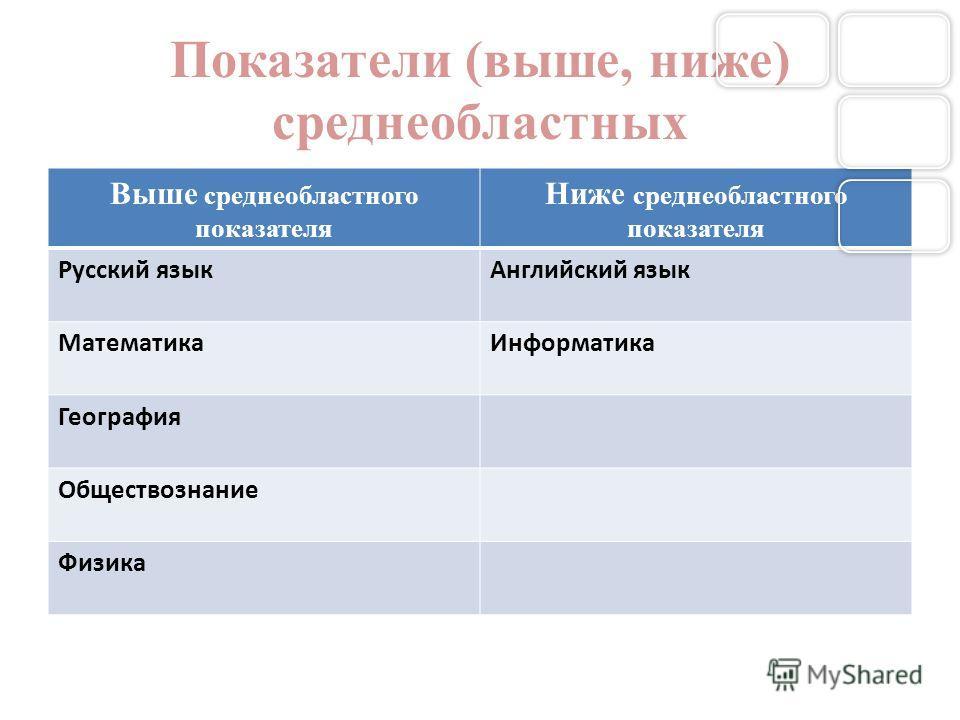 Показатели (выше, ниже) среднеобластных Выше среднеобластного показателя Ниже среднеобластного показателя Русский языкАнглийский язык МатематикаИнформатика География Обществознание Физика