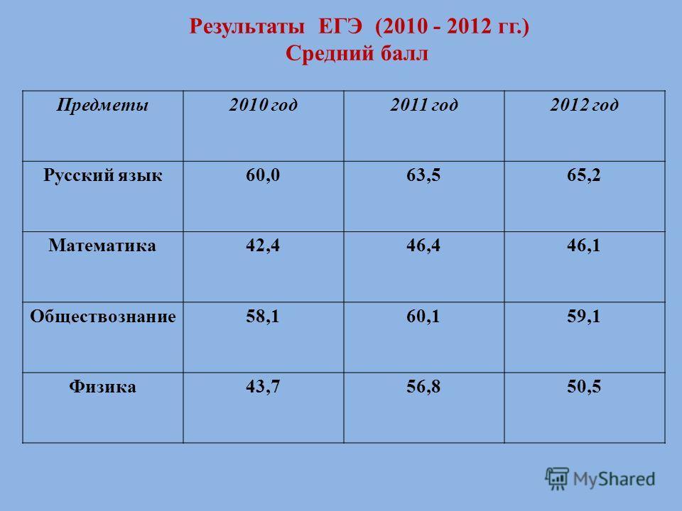 Результаты ЕГЭ (2010 - 2012 гг.) Средний балл Предметы2010 год2011 год2012 год Русский язык60,063,565,2 Математика42,446,446,1 Обществознание58,160,159,1 Физика43,756,850,5