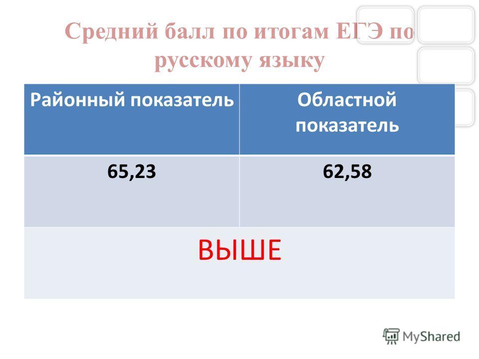 Средний балл по итогам ЕГЭ по русскому языку Районный показательОбластной показатель 65,2362,58 ВЫШЕ