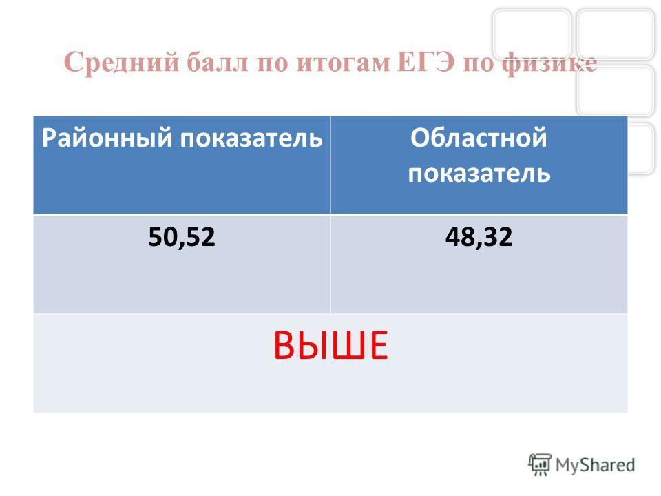 Средний балл по итогам ЕГЭ по физике Районный показательОбластной показатель 50,5248,32 ВЫШЕ