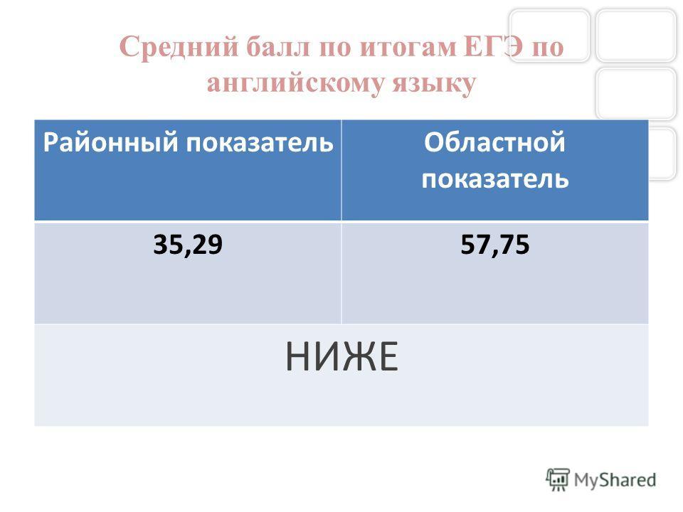 Средний балл по итогам ЕГЭ по английскому языку Районный показательОбластной показатель 35,2957,75 НИЖЕ