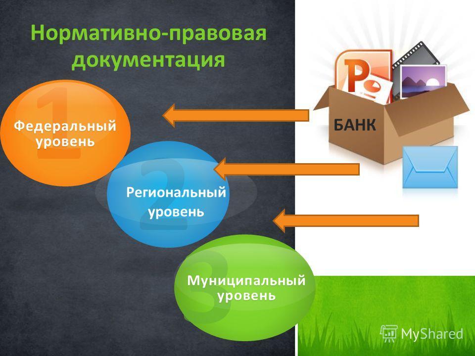 Нормативно-правовая документация 1 Федеральный уровень 2 Региональный уровень 3 Муниципальный уровень БАНК