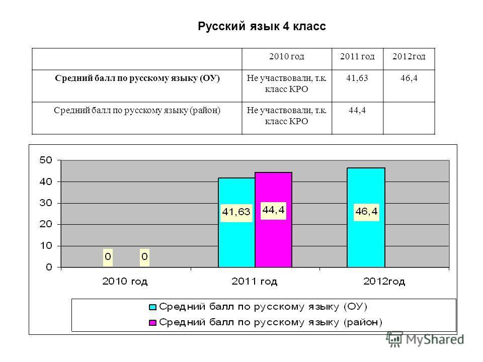 2010 год2011 год2012год Средний балл по русскому языку (ОУ)Не участвовали, т.к. класс КРО 41,6346,4 Средний балл по русскому языку (район)Не участвовали, т.к. класс КРО 44,4 Русский язык 4 класс