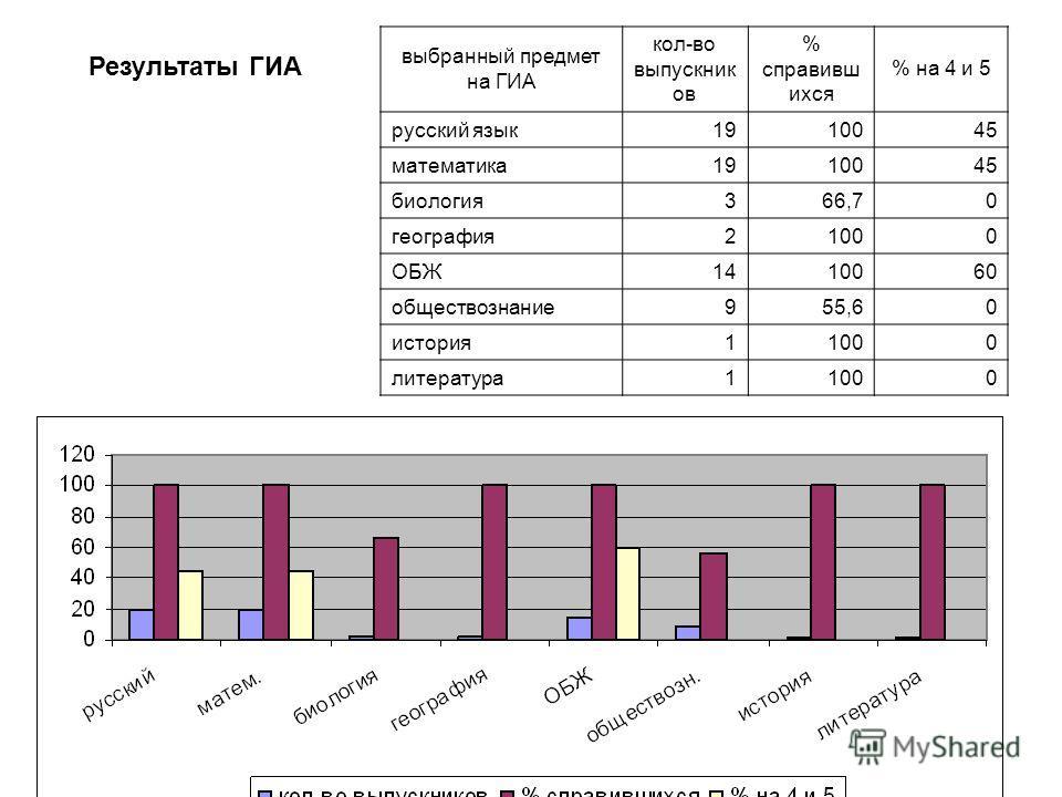 Результаты ГИА выбранный предмет на ГИА кол-во выпускник ов % справивш ихся % на 4 и 5 русский язык1910045 математика1910045 биология366,70 география21000 ОБЖ1410060 обществознание955,60 история11000 литература11000