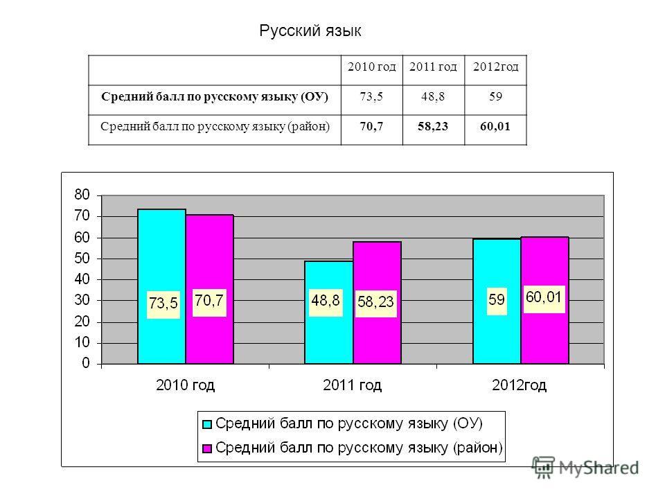 2010 год2011 год2012год Средний балл по русскому языку (ОУ)73,548,859 Средний балл по русскому языку (район)70,758,2360,01 Русский язык