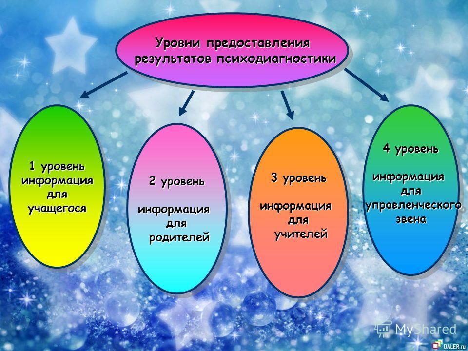 Уровни предоставления результатов психодиагностики результатов психодиагностики Уровни предоставления результатов психодиагностики результатов психодиагностики 1 уровень информациядляучащегося информациядляучащегося 2 уровень информациядля родителей
