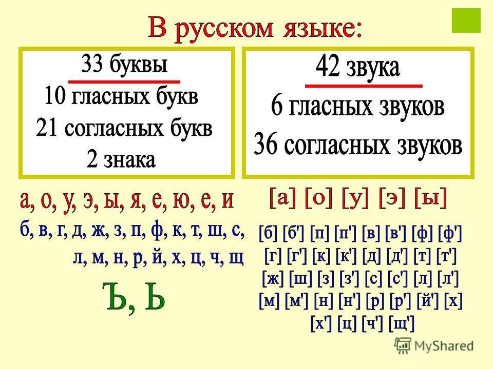Презентация звуки русского языка