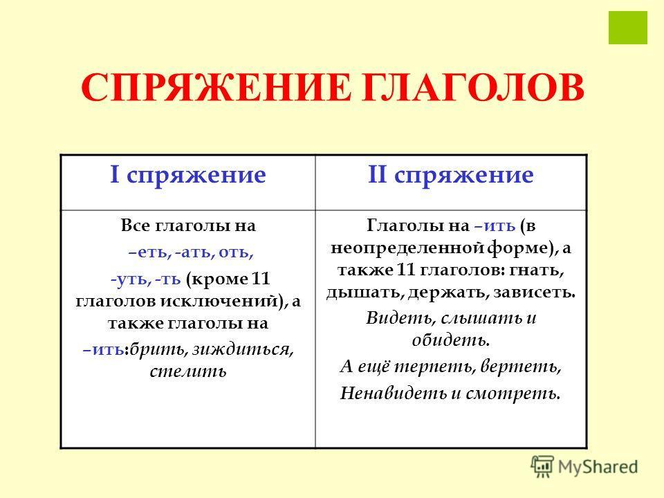 СПРЯЖЕНИЕ ГЛАГОЛОВ I спряжениеII спряжение Все глаголы на –еть, -ать, оть, -уть, -ть (кроме 11 глаголов исключений), а также глаголы на –ить: брить, зиждиться, стелить Глаголы на –ить (в неопределенной форме), а также 11 глаголов: гнать, дышать, держ