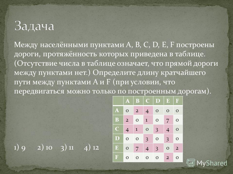 Между населёнными пунктами A, B, C, D, E, F построены дороги, протяжённость которых приведена в таблице. (Отсутствие числа в таблице означает, что прямой дороги между пунктами нет.) Определите длину кратчайшего пути между пунктами A и F (при условии,