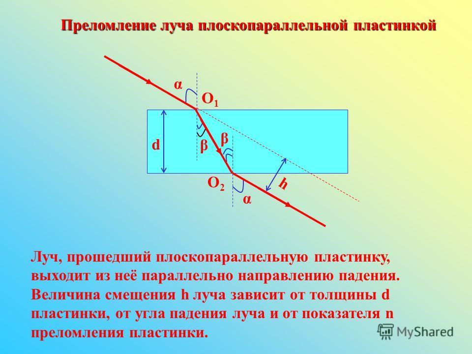 Преломление луча плоскопараллельной пластинкой α β β α О1О1 О2О2 d h Луч, прошедший плоскопараллельную пластинку, выходит из неё параллельно направлению падения. Величина смещения h луча зависит от толщины d пластинки, от угла падения луча и от показ
